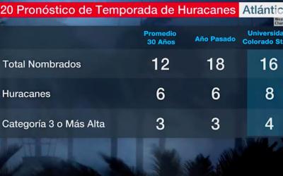 Pronostican 4 grandes huracanes en el Atlántico en el 2020