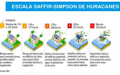 ¿Qué es la escala Saffir-Simpson?
