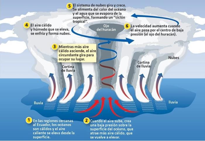 Como se forma un huracán